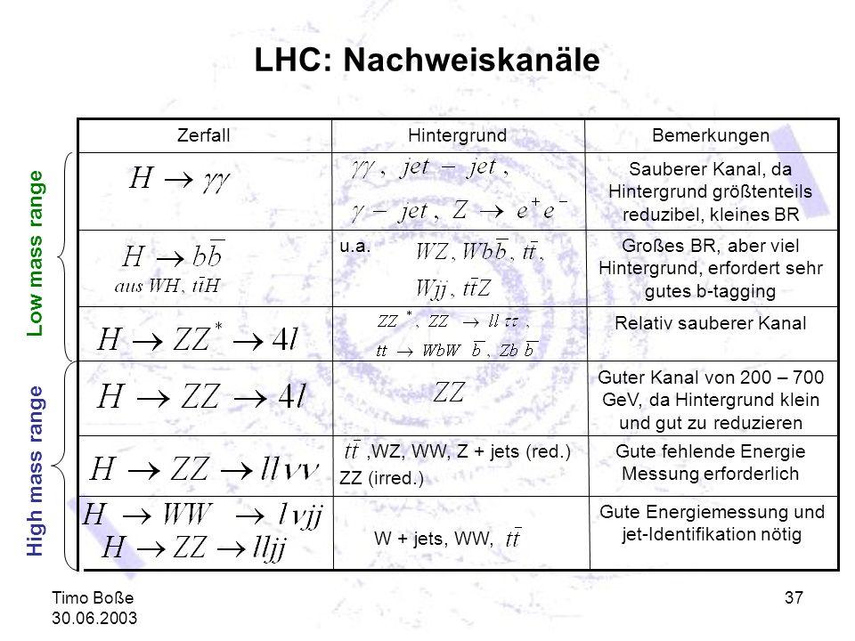 LHC: Nachweiskanäle Low mass range High mass range Zerfall Hintergrund
