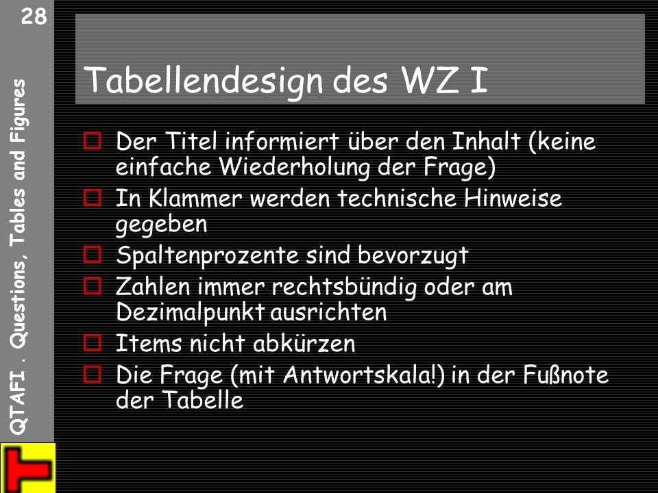 Tabellendesign des WZ I