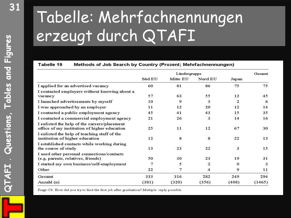 Tabelle: Mehrfachnennungen erzeugt durch QTAFI