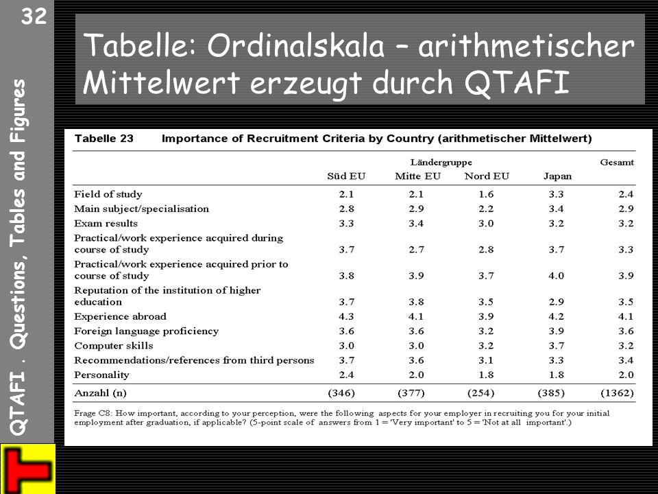 Tabelle: Ordinalskala – arithmetischer Mittelwert erzeugt durch QTAFI