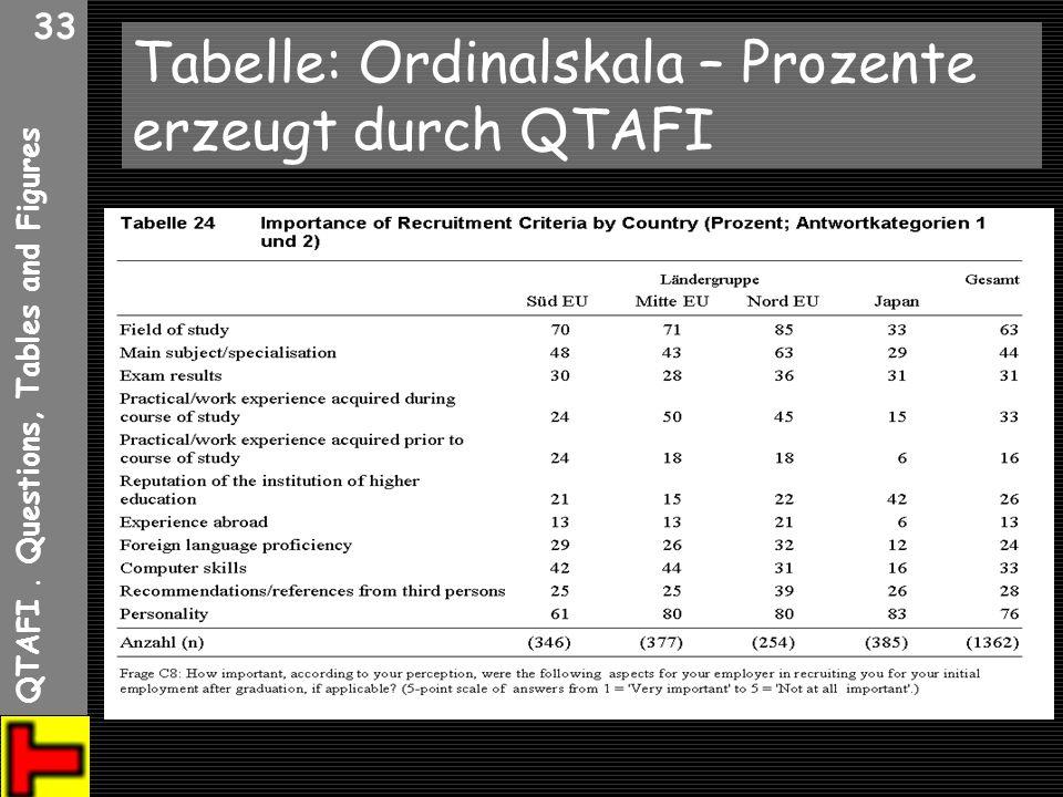 Tabelle: Ordinalskala – Prozente erzeugt durch QTAFI