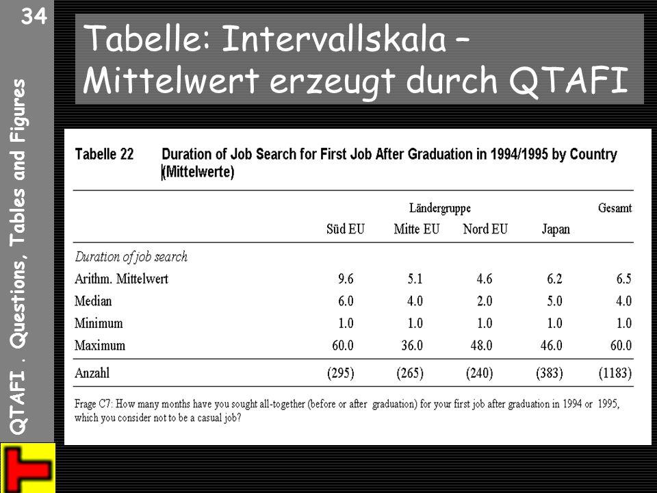 Tabelle: Intervallskala – Mittelwert erzeugt durch QTAFI