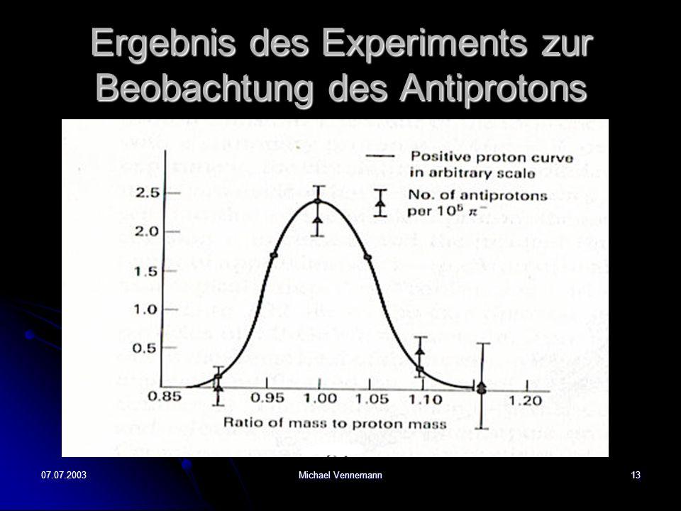 Ergebnis des Experiments zur Beobachtung des Antiprotons