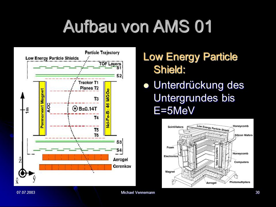 Aufbau von AMS 01 Low Energy Particle Shield: