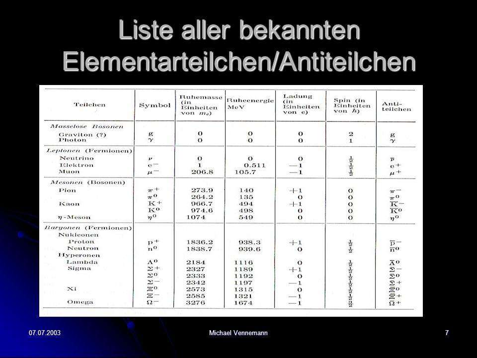 Liste aller bekannten Elementarteilchen/Antiteilchen