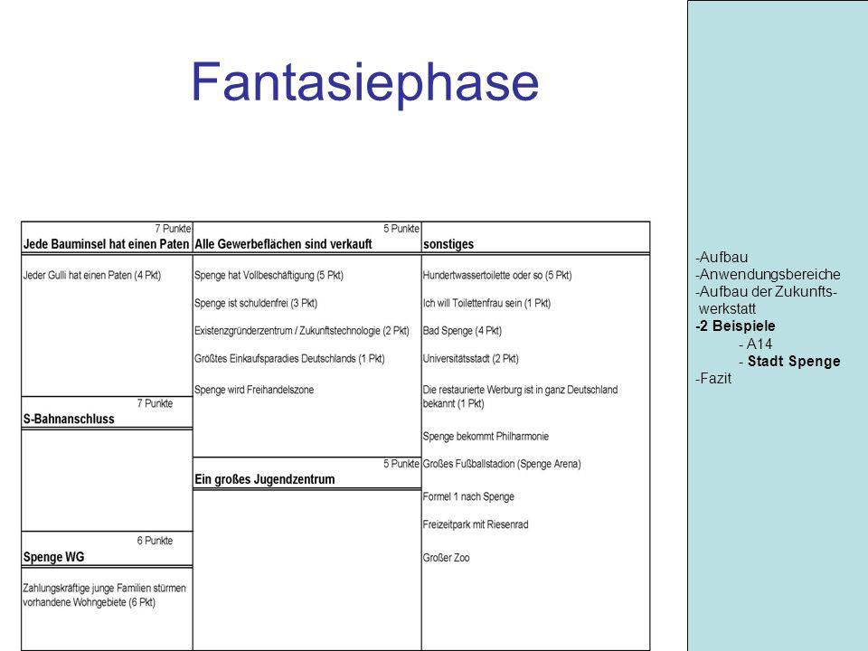 Fantasiephase -Aufbau -Anwendungsbereiche -Aufbau der Zukunfts-