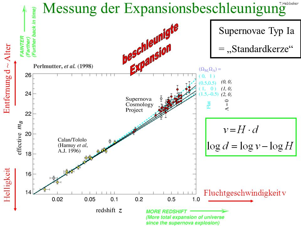 Messung der Expansionsbeschleunigung