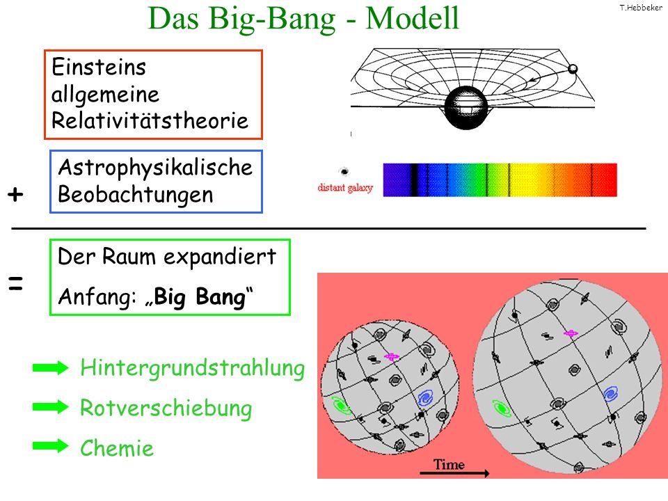 + = Das Big-Bang - Modell Einsteins allgemeine Relativitätstheorie