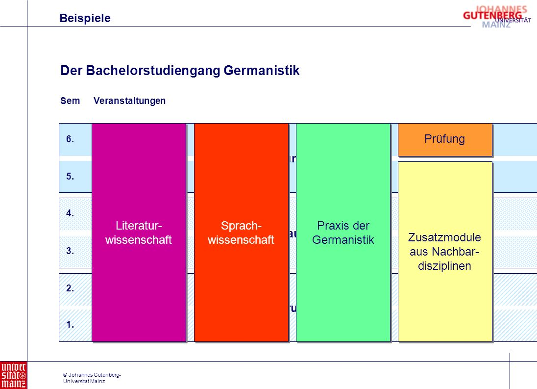 Der Bachelorstudiengang Germanistik