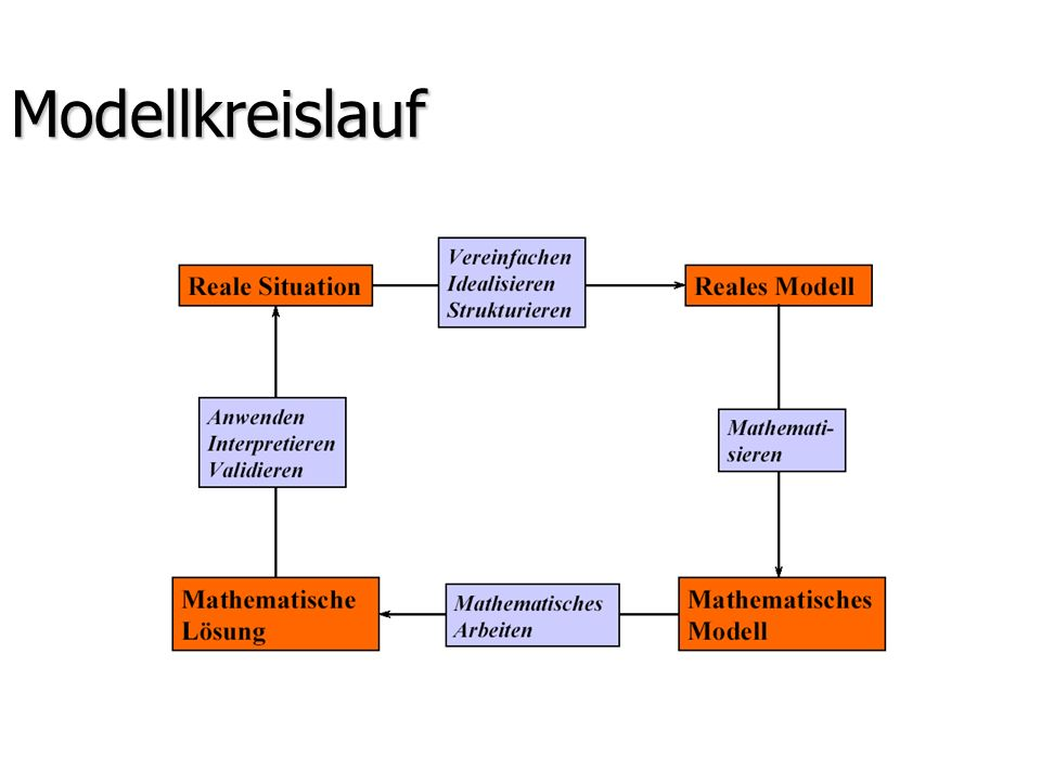 Modellkreislauf