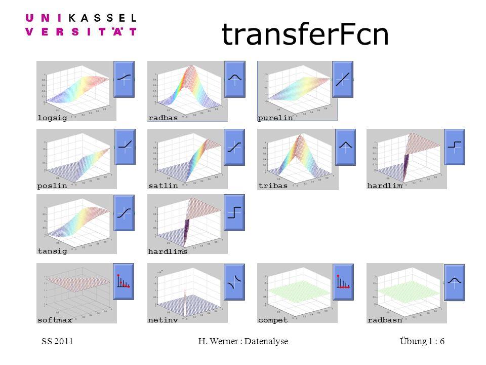 transferFcn SS 2011 H. Werner : Datenalyse logsig radbas purelin