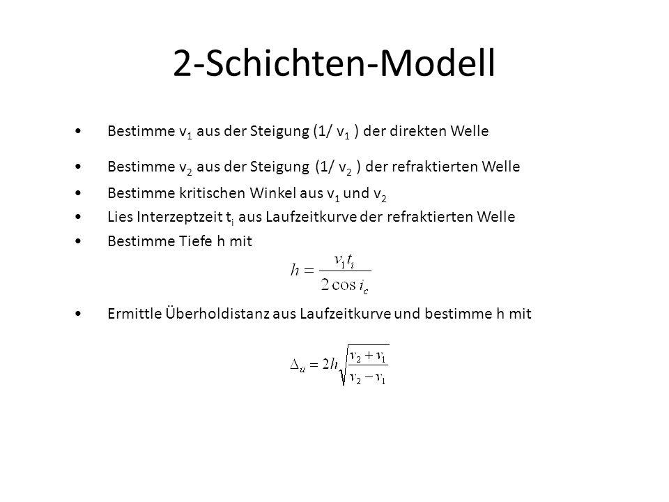 2-Schichten-Modell Bestimme v1 aus der Steigung (1/ v1 ) der direkten Welle. Bestimme v2 aus der Steigung (1/ v2 ) der refraktierten Welle.