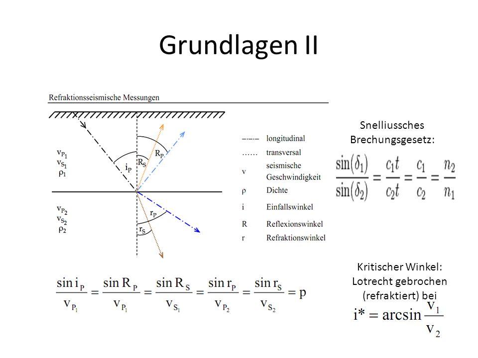 Grundlagen II Snelliussches Brechungsgesetz: Kritischer Winkel: