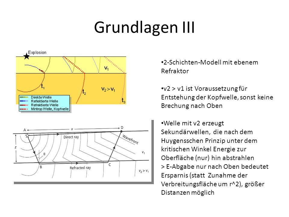 Grundlagen III 2-Schichten-Modell mit ebenem Refraktor