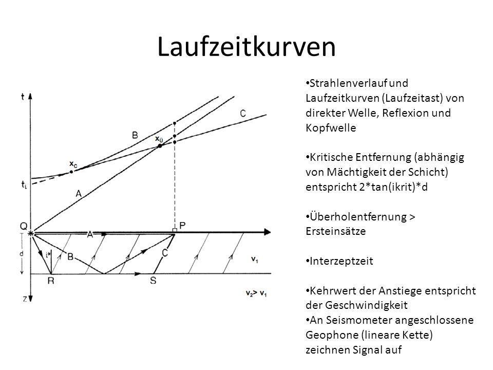 Laufzeitkurven Strahlenverlauf und Laufzeitkurven (Laufzeitast) von direkter Welle, Reflexion und Kopfwelle.