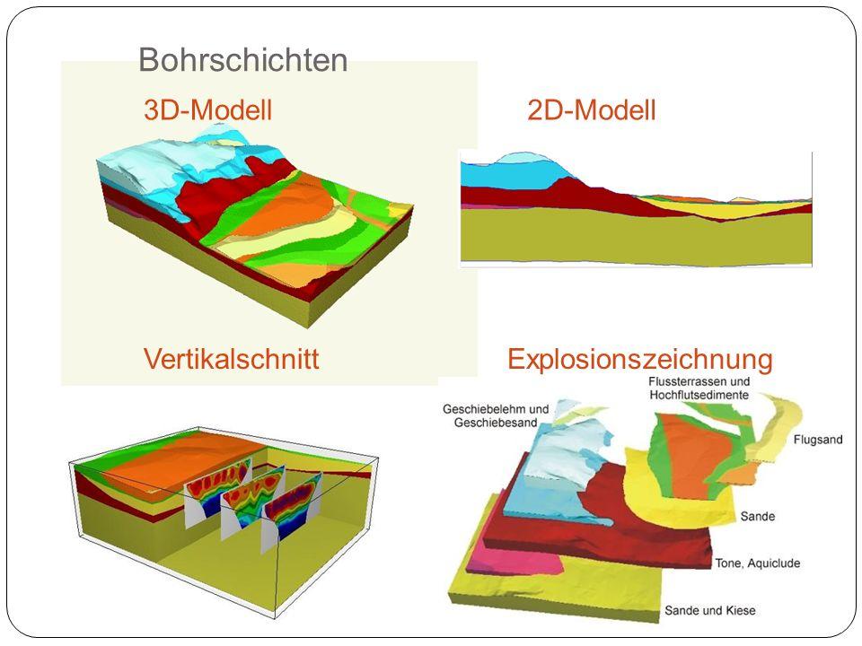 Bohrschichten 3D-Modell 2D-Modell Vertikalschnitt Explosionszeichnung