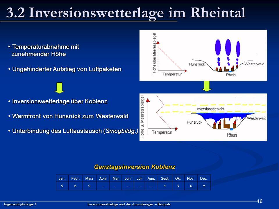 3.2 Inversionswetterlage im Rheintal
