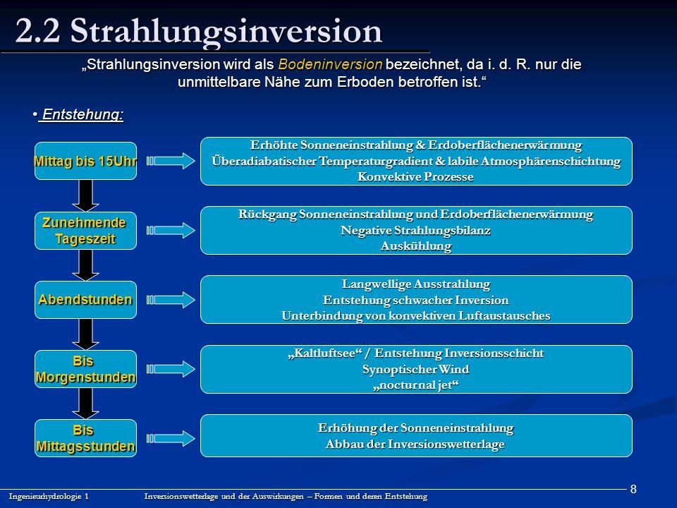 """2.2 Strahlungsinversion """"Strahlungsinversion wird als Bodeninversion bezeichnet, da i. d. R. nur die."""