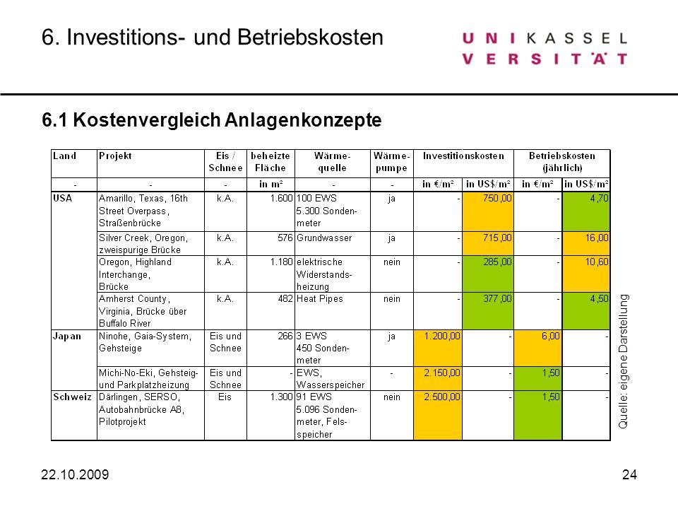 6. Investitions- und Betriebskosten