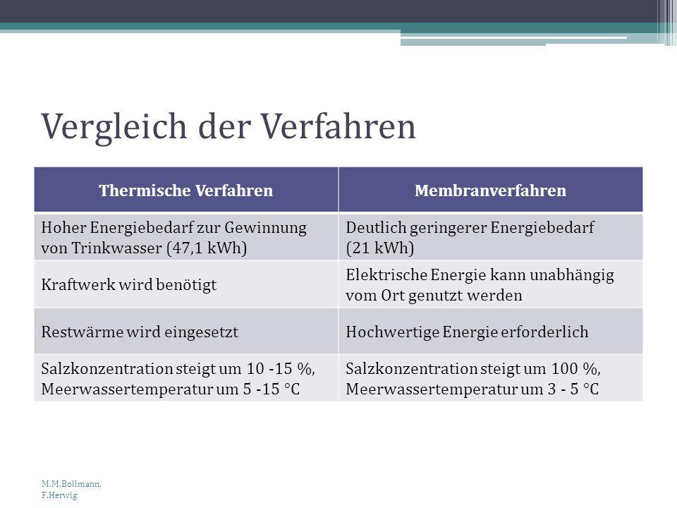 Vergleich der Verfahren