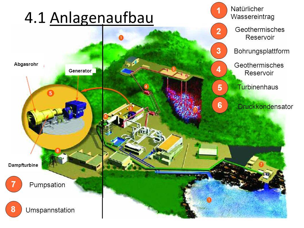 4.1 Anlagenaufbau 1 2 3 4 5 6 7 8 Natürlicher Wassereintrag