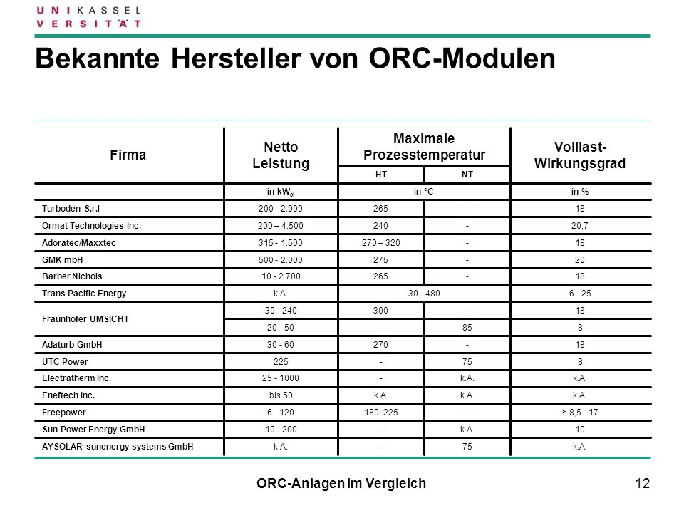 Bekannte Hersteller von ORC-Modulen