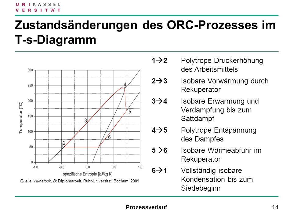 Zustandsänderungen des ORC-Prozesses im T-s-Diagramm