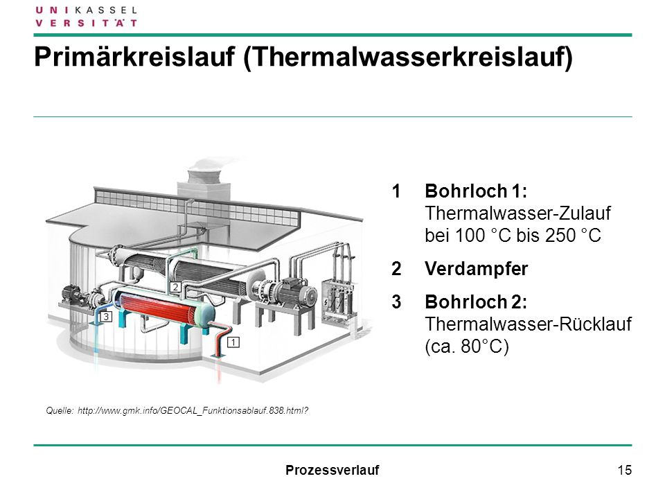 Primärkreislauf (Thermalwasserkreislauf)