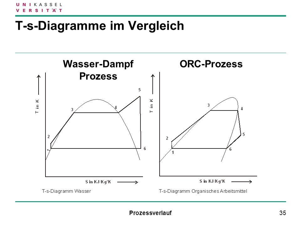 T-s-Diagramme im Vergleich