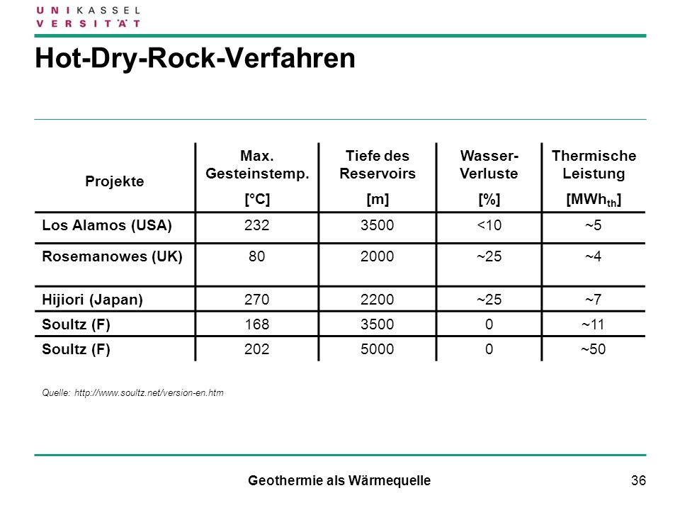 Hot-Dry-Rock-Verfahren