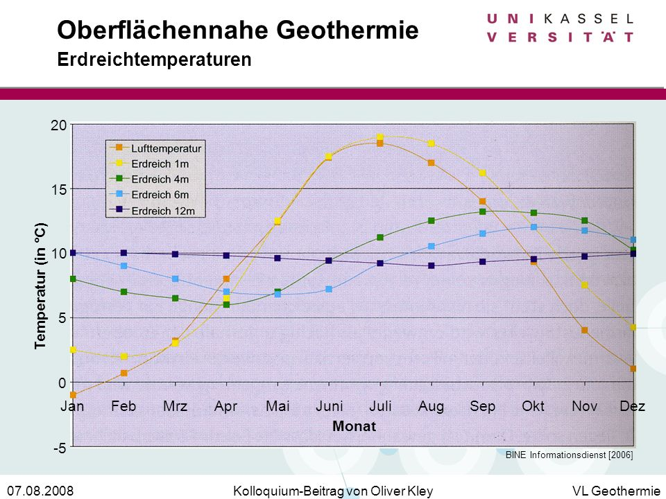 Oberflächennahe Geothermie Erdreichtemperaturen