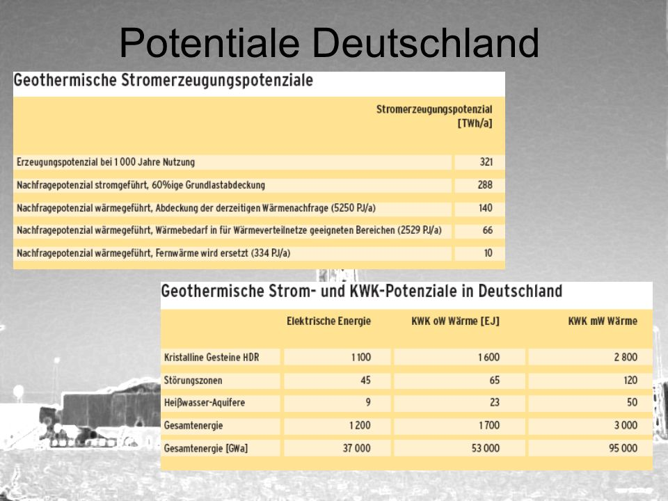 Potentiale Deutschland