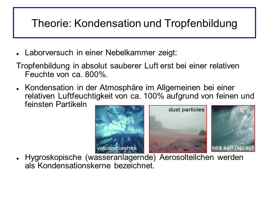 Theorie: Kondensation und Tropfenbildung