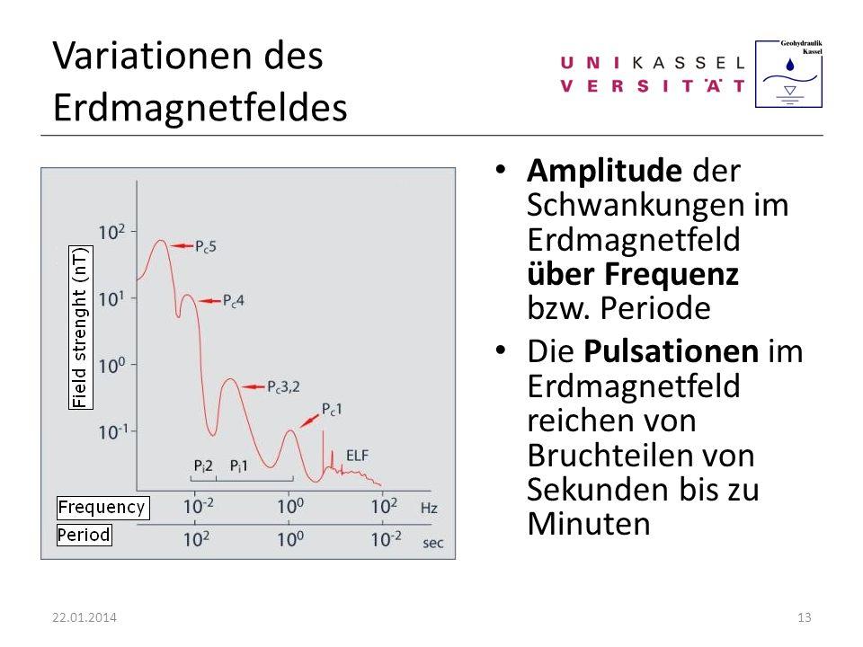 Variationen des Erdmagnetfeldes