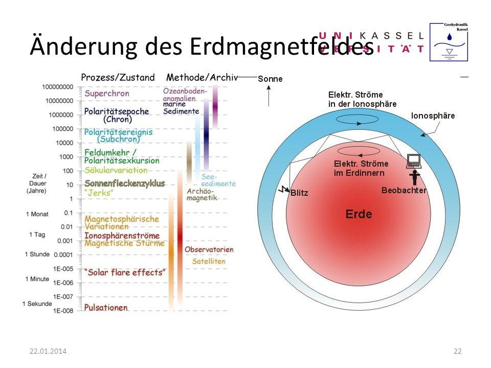 Änderung des Erdmagnetfeldes