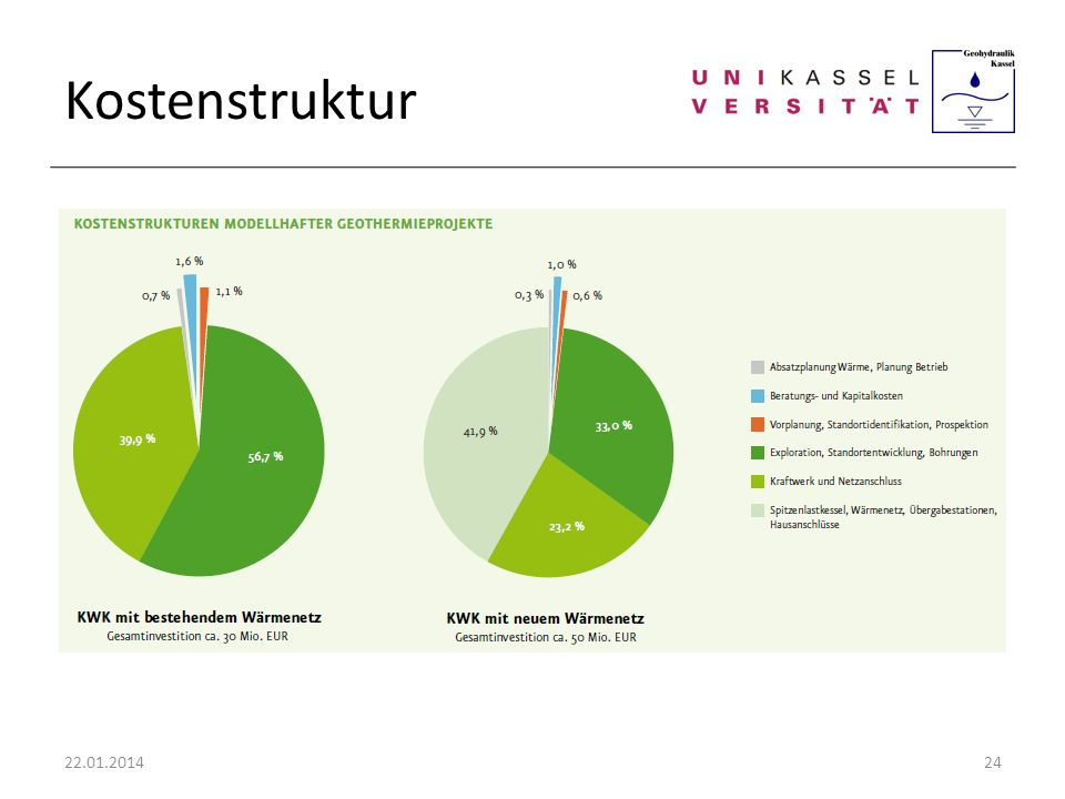Kostenstruktur 27.03.2017
