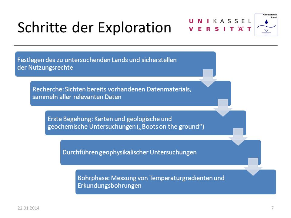 Schritte der Exploration