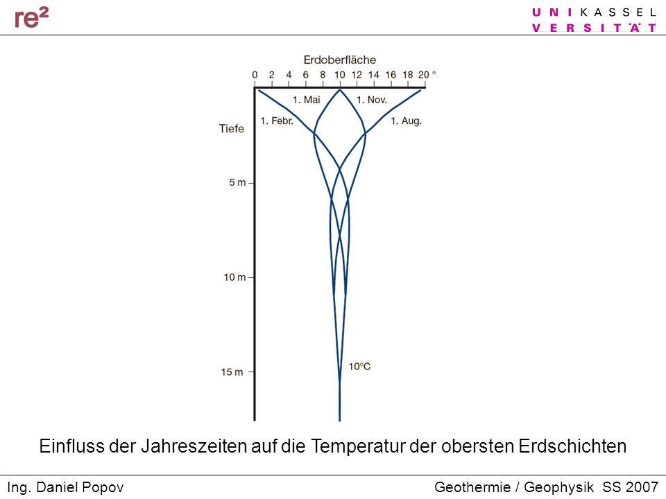 Einfluss der Jahreszeiten auf die Temperatur der obersten Erdschichten