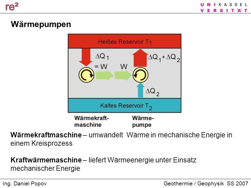 Wärmepumpen Wärmekraftmaschine – umwandelt Wärme in mechanische Energie in einem Kreisprozess.