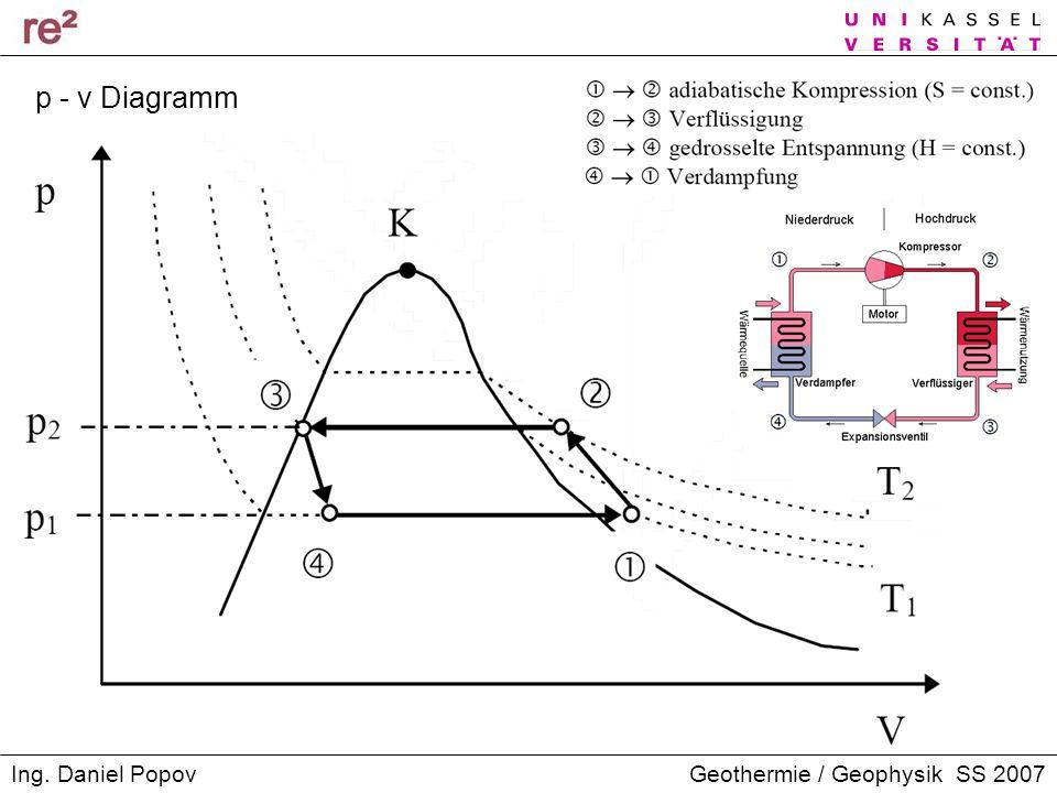 p - v Diagramm