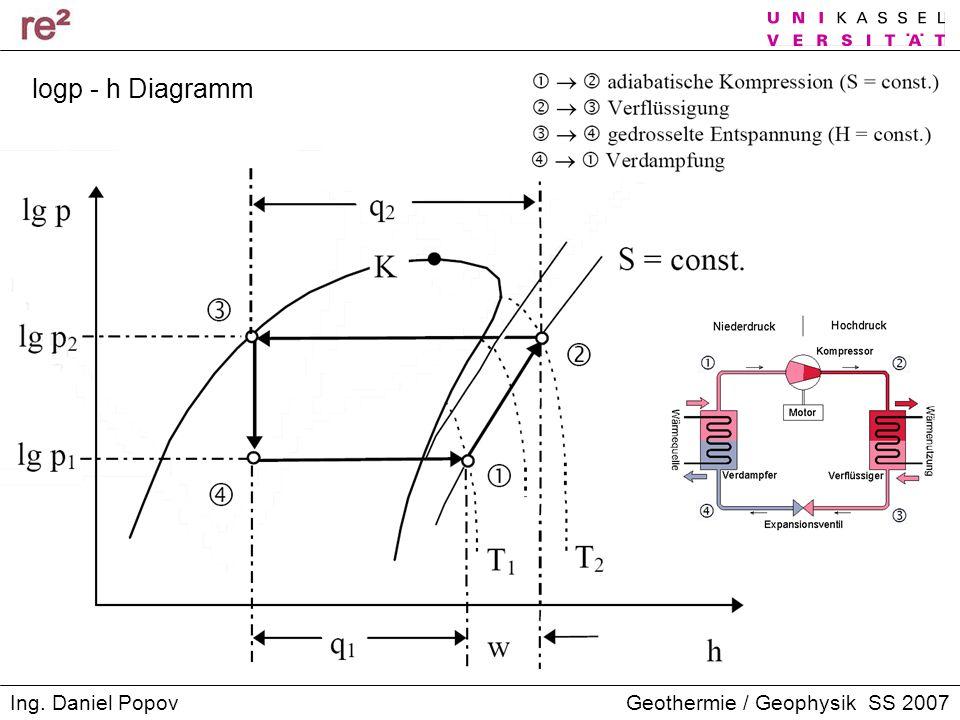 logp - h Diagramm