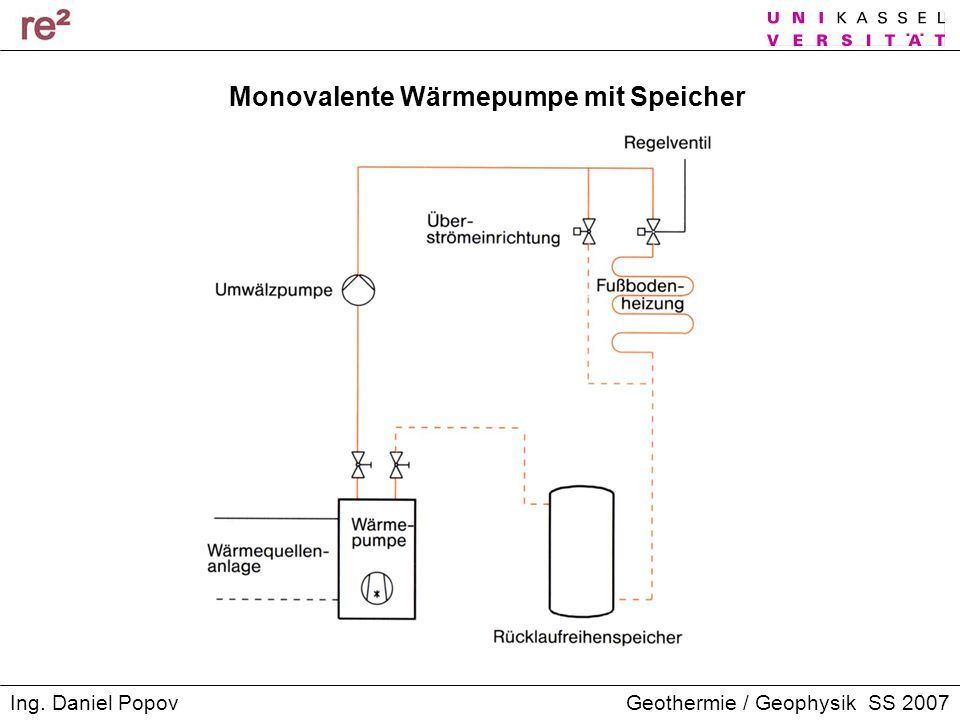 Monovalente Wärmepumpe mit Speicher