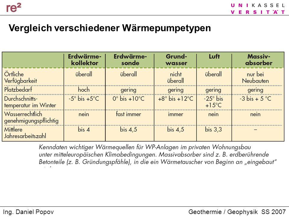 Vergleich verschiedener Wärmepumpetypen
