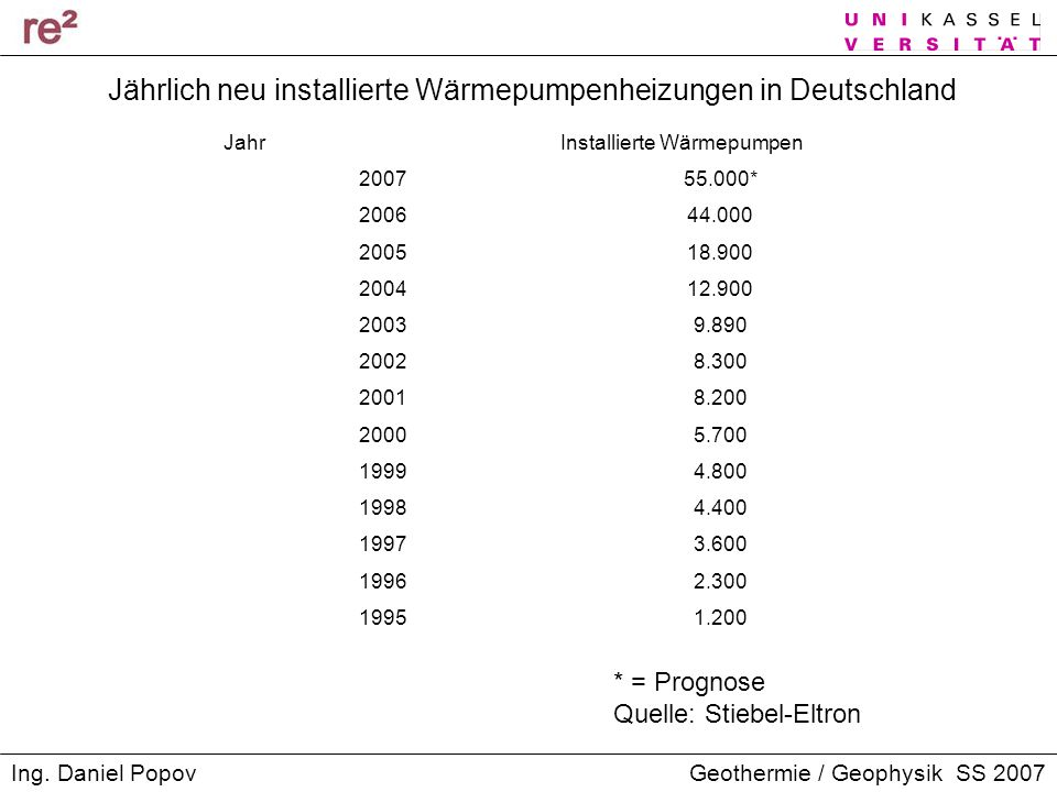 Jährlich neu installierte Wärmepumpenheizungen in Deutschland