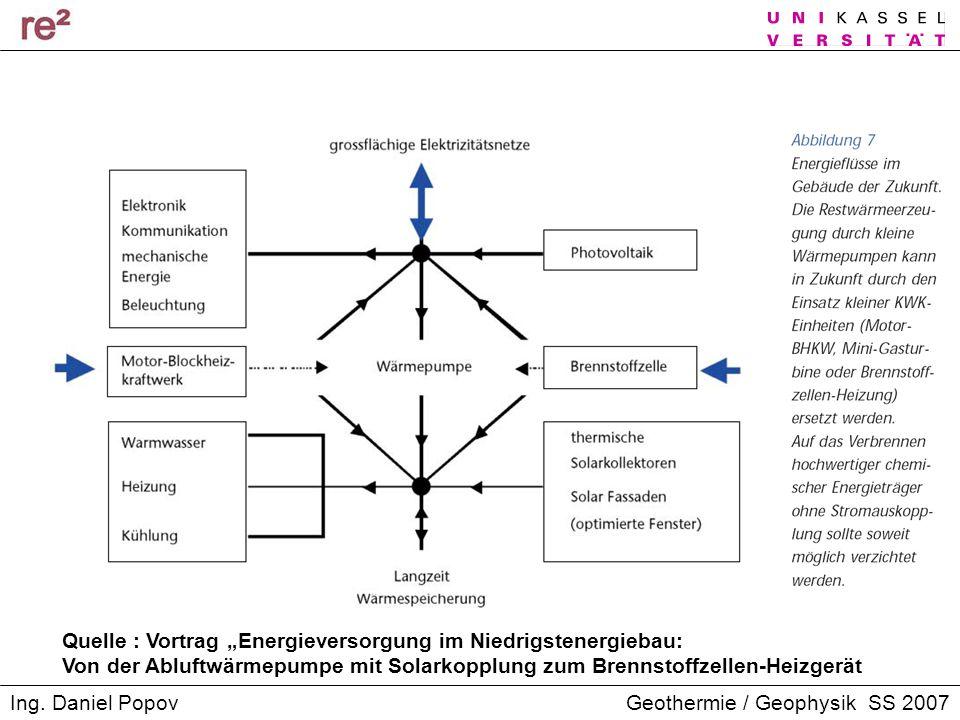 """Quelle : Vortrag """"Energieversorgung im Niedrigstenergiebau:"""