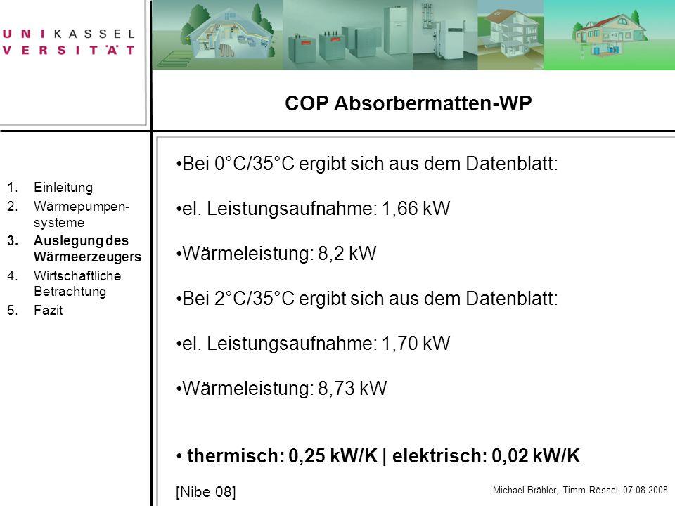 COP Absorbermatten-WP