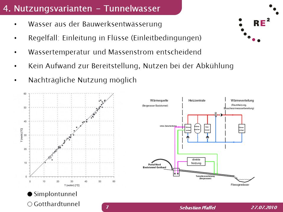 4. Nutzungsvarianten - Tunnelwasser
