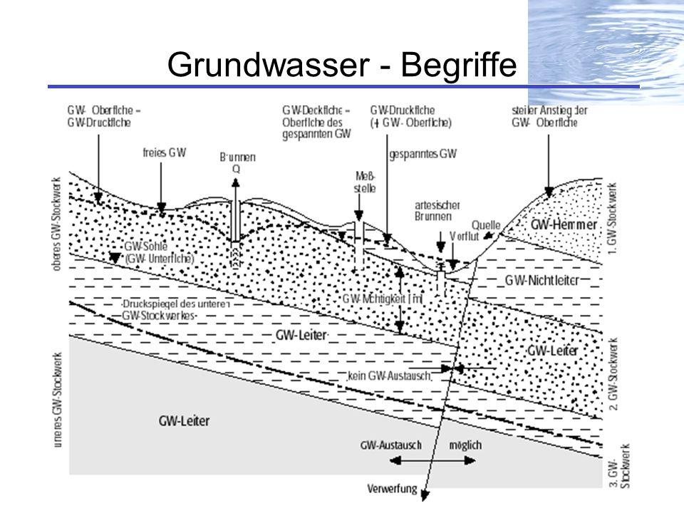 Grundwasser - Begriffe