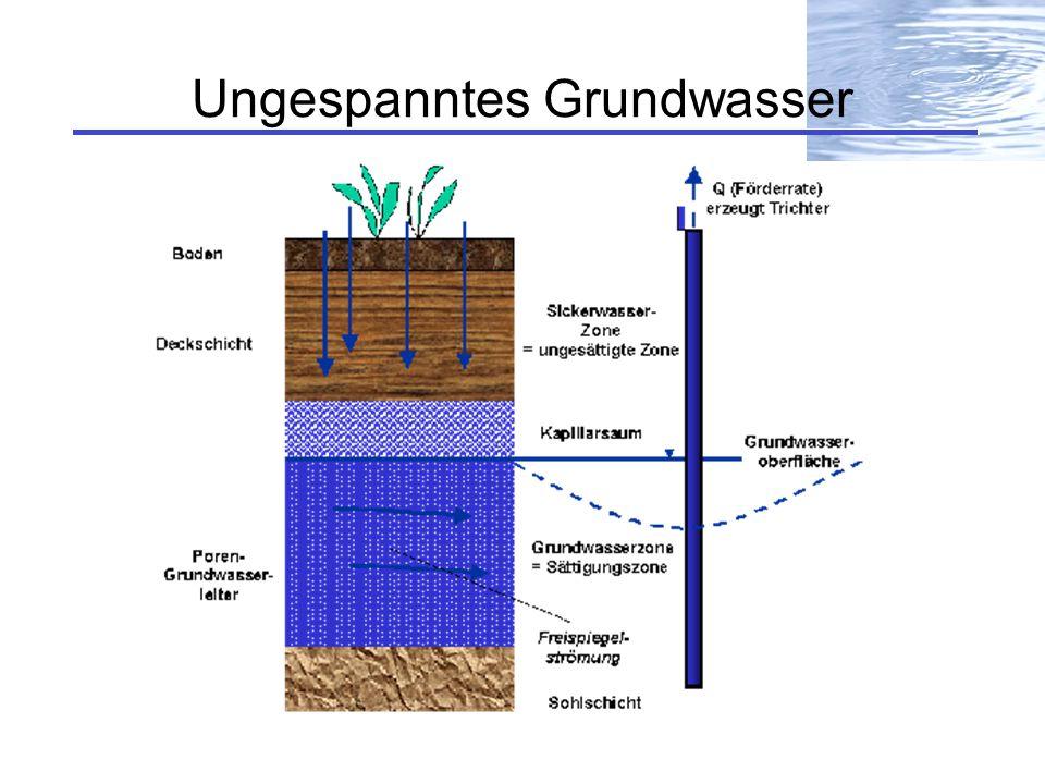 Ungespanntes Grundwasser