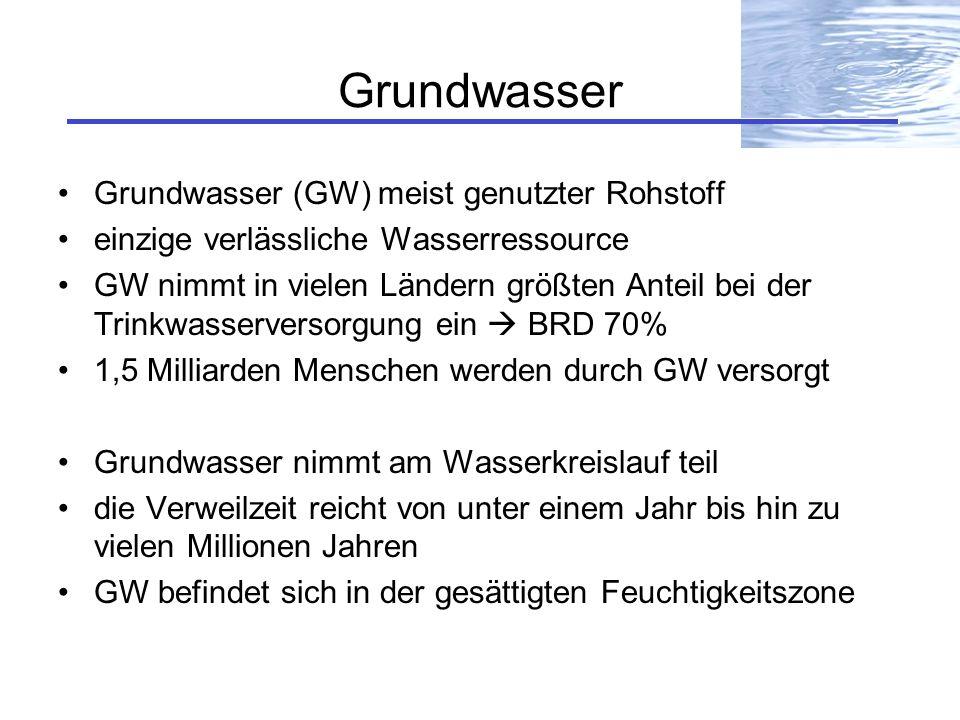 Grundwasser Grundwasser (GW) meist genutzter Rohstoff